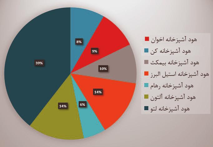 مقایسه قیمت هود اخوان - نمودار قیمت هود