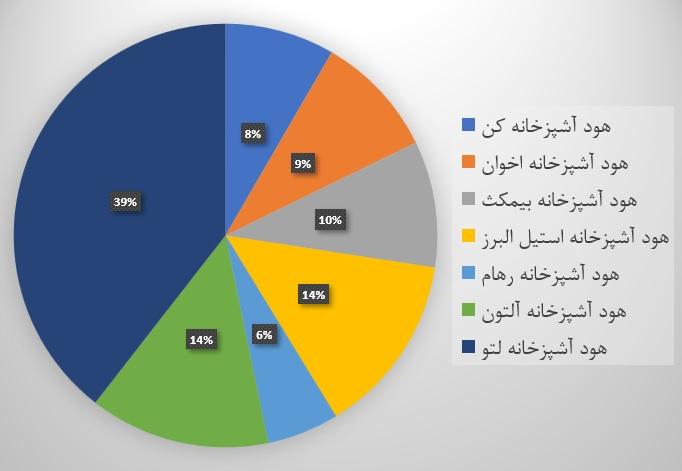 مقایسه قیمت هود کن و سایر هودهای موجود در بازار - مقایسه قیمت هود ایرانی و خارجی