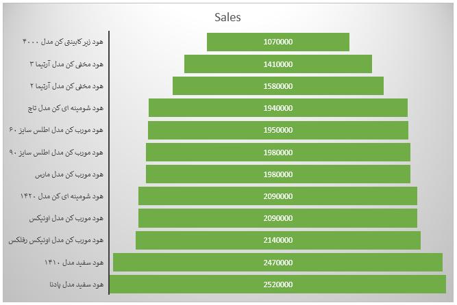 نمودار مقایسه قیمت هود کن - قیمت هود ارزان کن